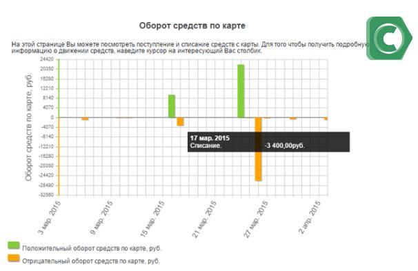 Оборот средств по карте за определенный период