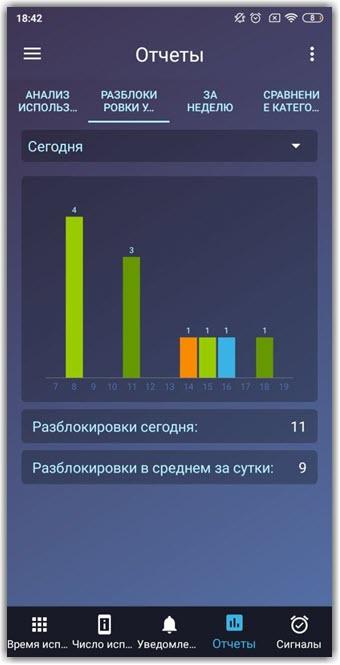 Подробный отчет об экранном времени