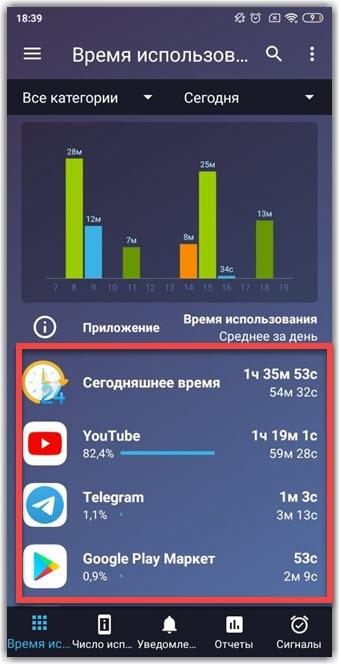 На экране отображается информация о времени работы приложений